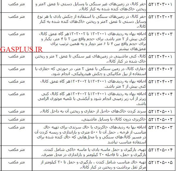 آیتم های حفاری در فهرست بهای رشته خطوط لوله کمربندی
